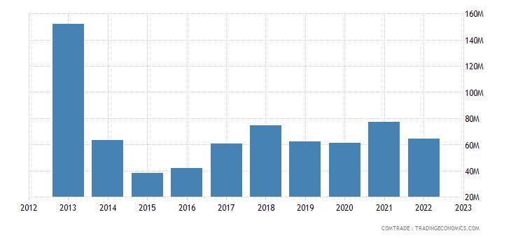 norway imports ukraine
