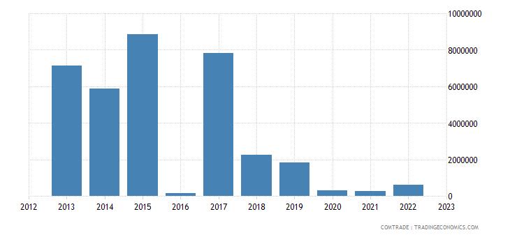 norway imports venezuela