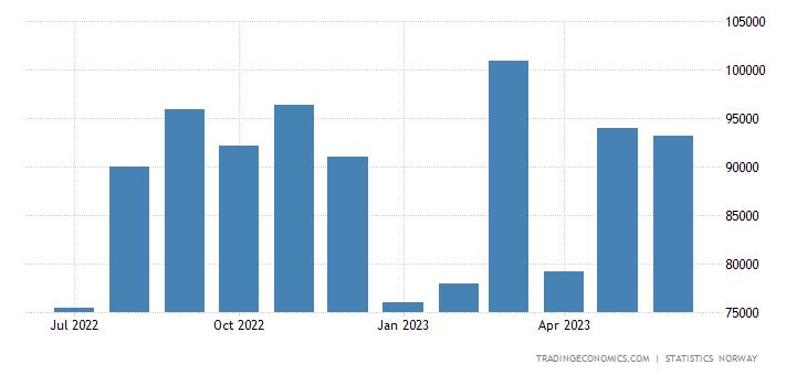 Norway Imports