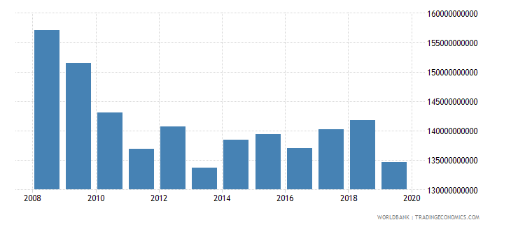 norway industrial production constant us$ seas adj  wb data