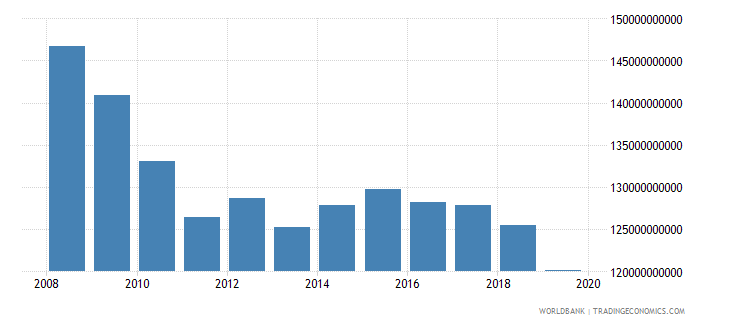 norway industrial production constant us$ wb data