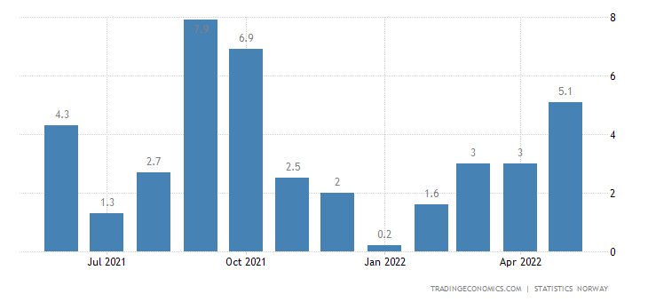 Norway Industrial Production
