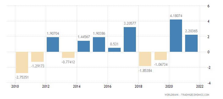 norway industry value added annual percent growth wb data