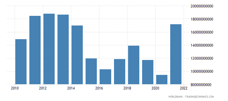 norway industry value added us dollar wb data