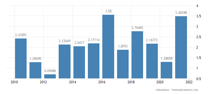 norway inflation consumer prices annual percent wb data
