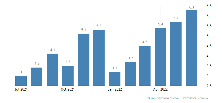 Norway Inflation Rate | 2019 | Data | Chart | Calendar