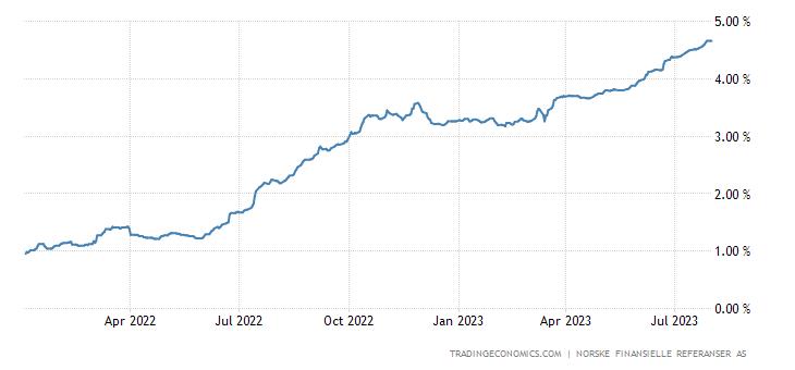 Norway Three Month Interbank Rate