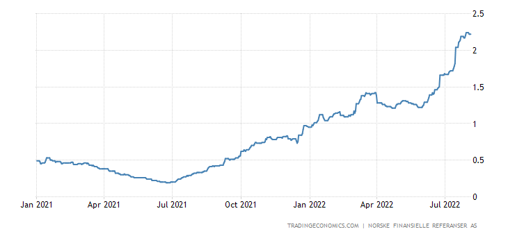 Norway Three Month Interbank Rate