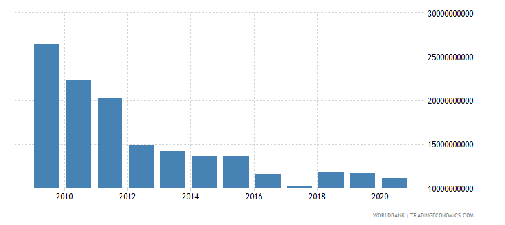 norway interest payments current lcu wb data