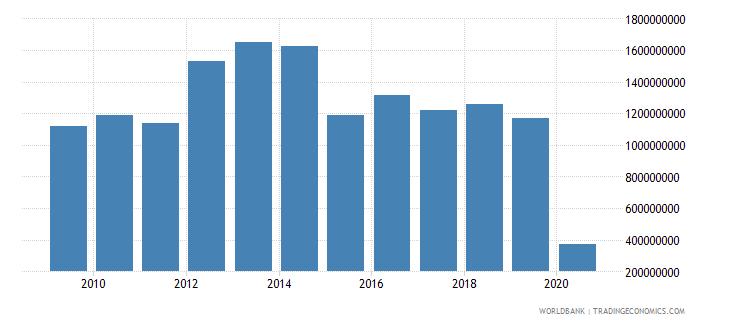 norway international tourism expenditures for passenger transport items us dollar wb data