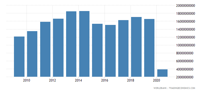 norway international tourism expenditures for travel items us dollar wb data
