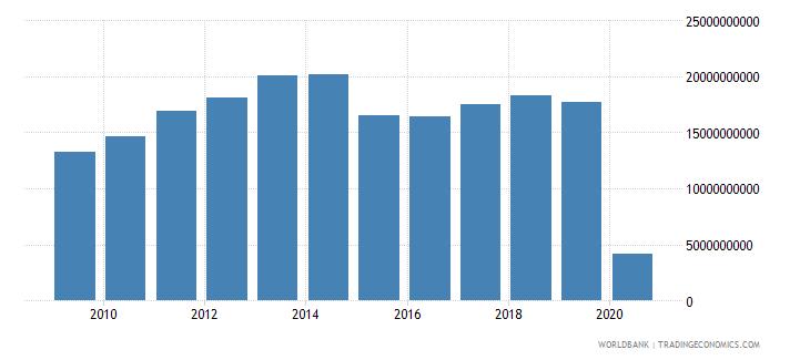 norway international tourism expenditures us dollar wb data
