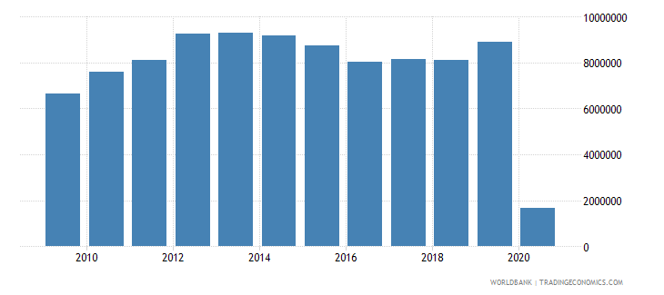 norway international tourism number of departures wb data