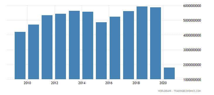 norway international tourism receipts for travel items us dollar wb data