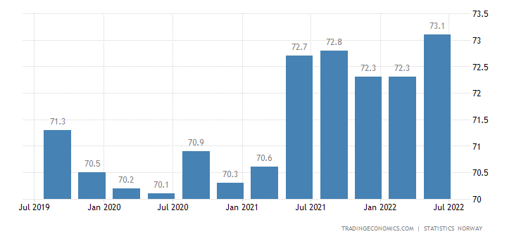 Norway Labor Force Participation Rate
