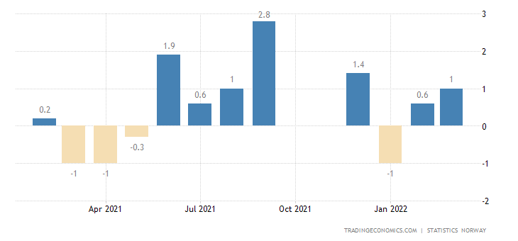 Norway GDP Mainland 3-Month Average
