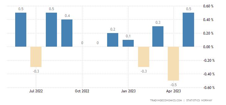 Norway GDP Mainland 3-Month Average