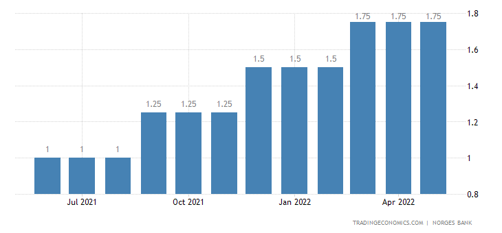 Norway Overnight Lending Rate
