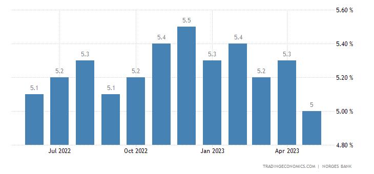 Norway Credit Indicator