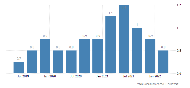Norway Long Term Unemployment Rate