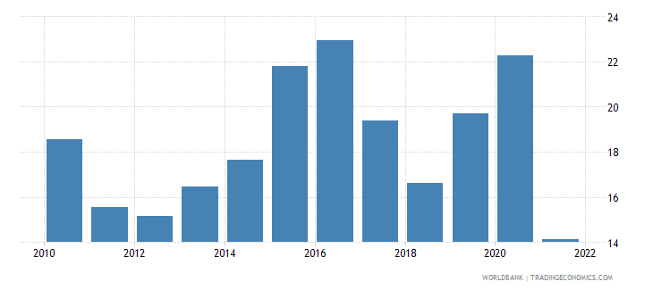 norway manufactures exports percent of merchandise exports wb data