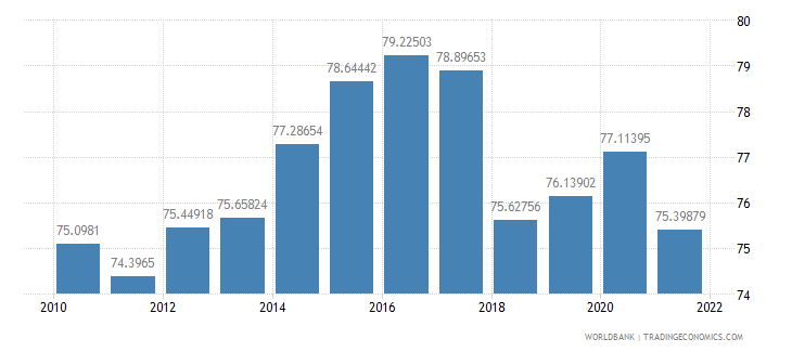 norway manufactures imports percent of merchandise imports wb data
