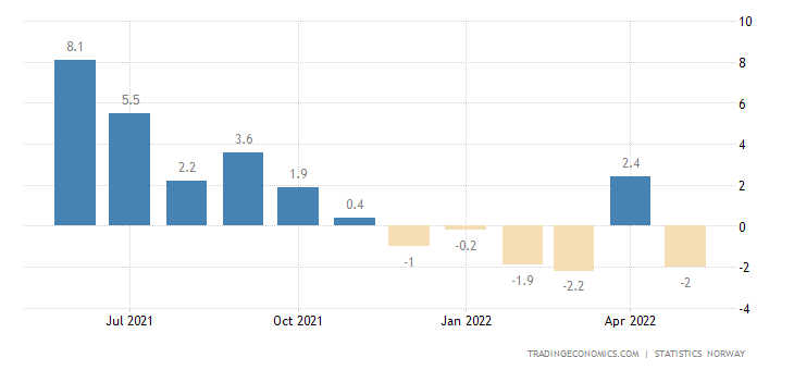 Norway Manufacturing Production
