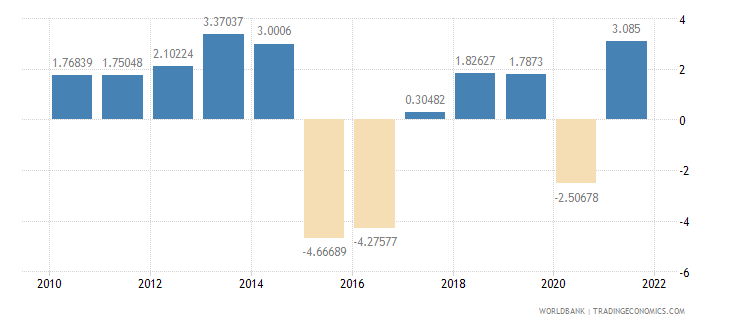 norway manufacturing value added annual percent growth wb data