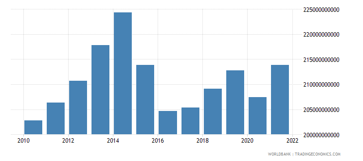 norway manufacturing value added constant lcu wb data