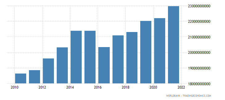 norway manufacturing value added current lcu wb data