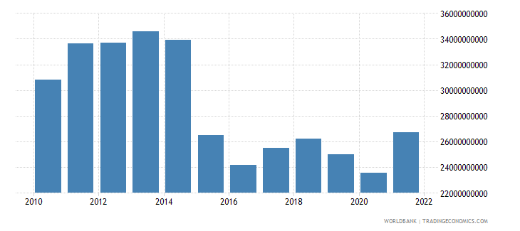 norway manufacturing value added us dollar wb data