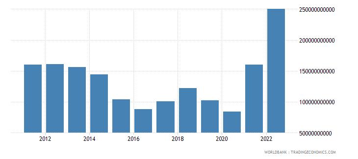 norway merchandise exports us dollar wb data