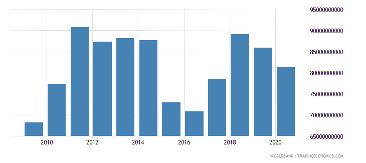norway merchandise imports by the reporting economy us dollar wb data