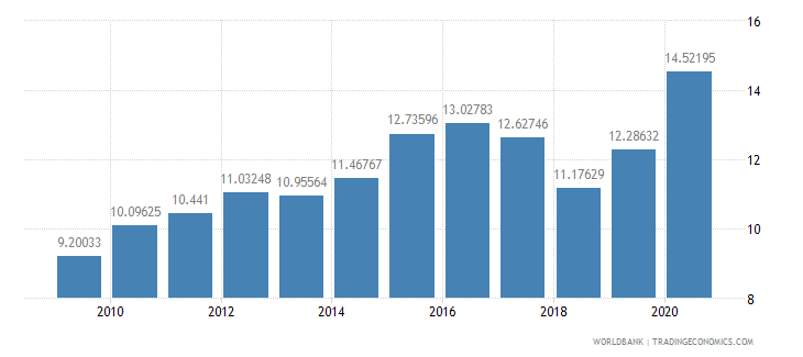 norway merchandise imports from developing economies in east asia  pacific percent of total merchandise imports wb data
