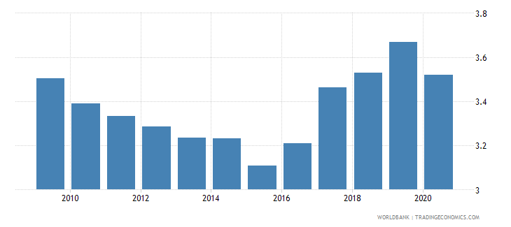 norway military expenditure percent of central government expenditure wb data