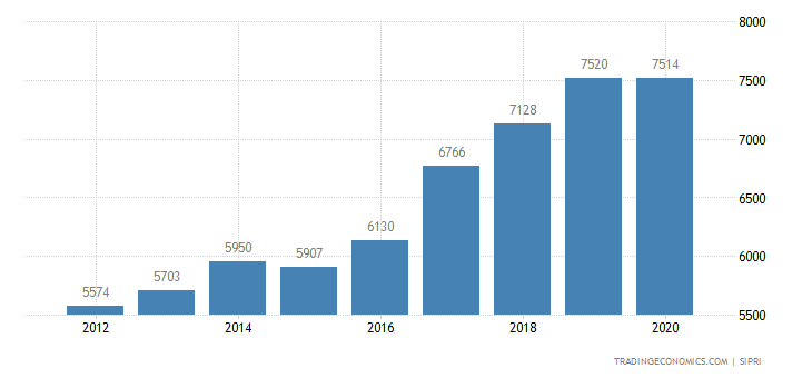 Norway Military Expenditure