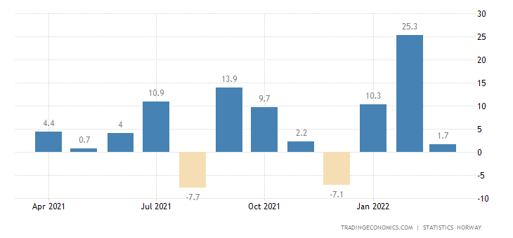 Norway Mining Production