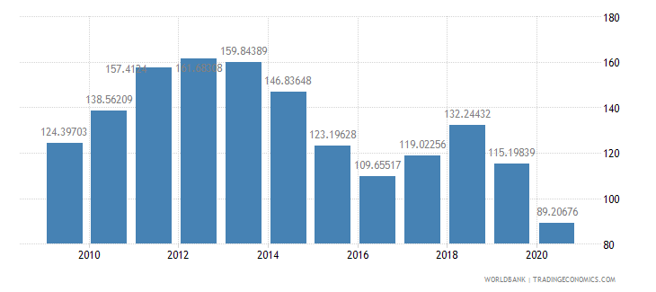 norway net barter terms of trade index 2000  100 wb data