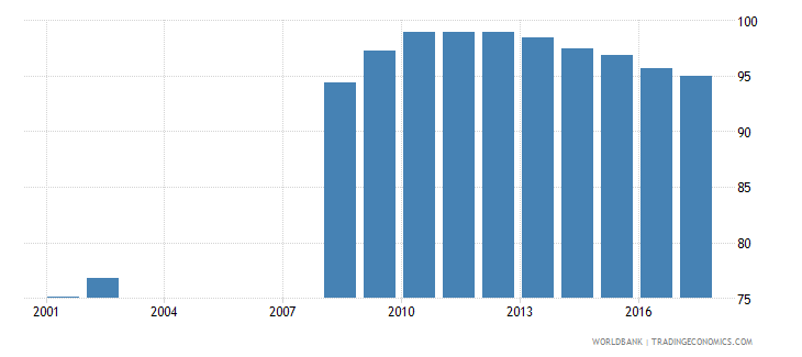 norway net enrolment rate pre primary male percent wb data