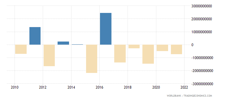 norway net errors and omissions adjusted bop us dollar wb data