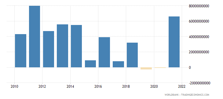 norway net financial account bop current us$ wb data