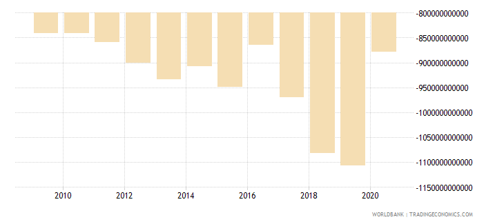 norway net foreign assets current lcu wb data