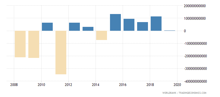 norway net incurrence of liabilities total current lcu wb data