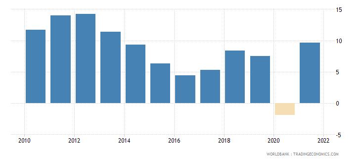 norway net lending   net borrowing  percent of gdp wb data