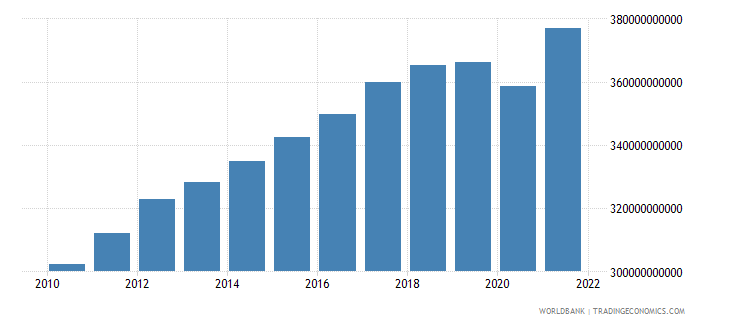 norway net taxes on products constant lcu wb data