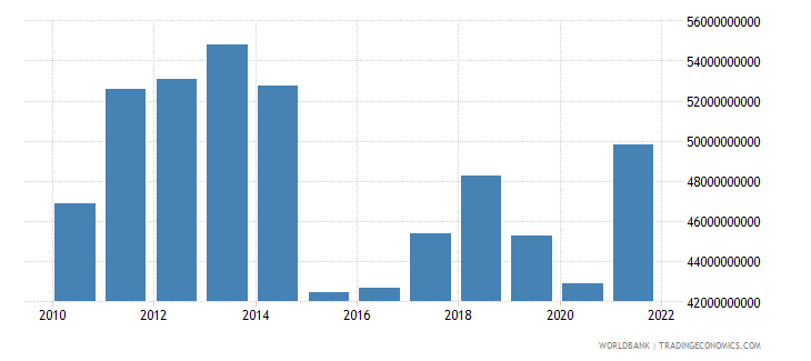 norway net taxes on products us dollar wb data