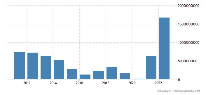 norway net trade in goods bop us dollar wb data