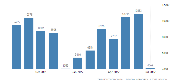 Norway New Home Sales