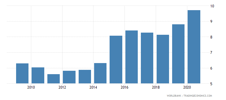 norway official exchange rate lcu per usd period average wb data