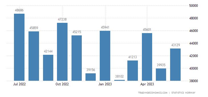 Norway Crude Oil Exports